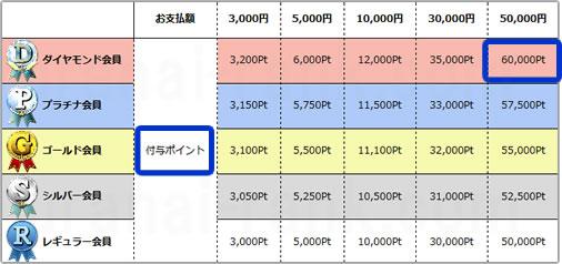 電話占いウィル10000円分占い無料